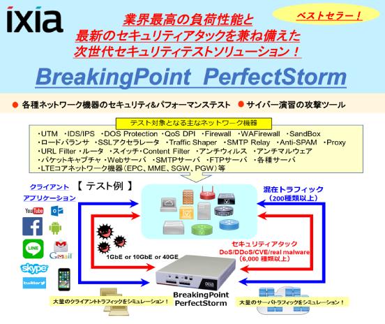 ixia BreakingPoint