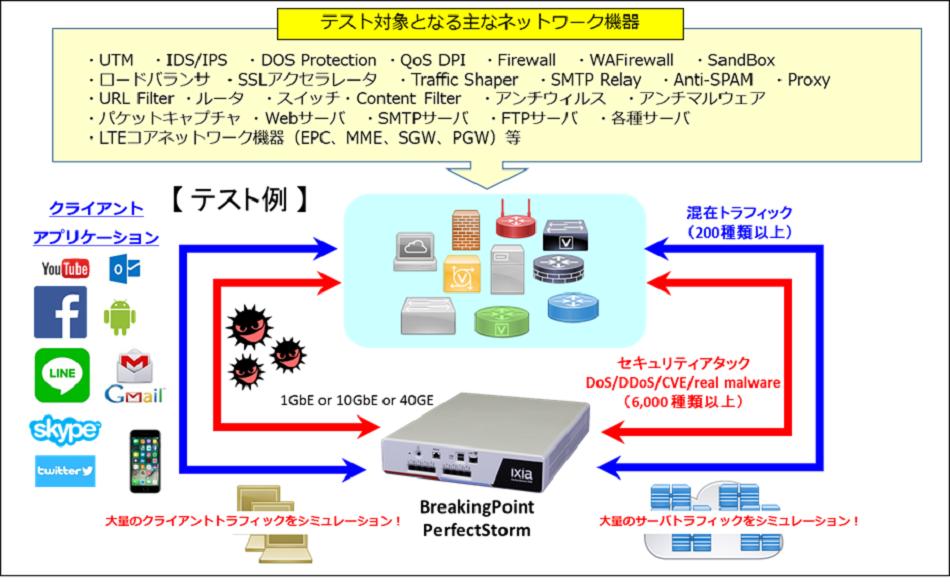 IXIA社 製品紹介 日本コーネット・テクノロジー株式会社
